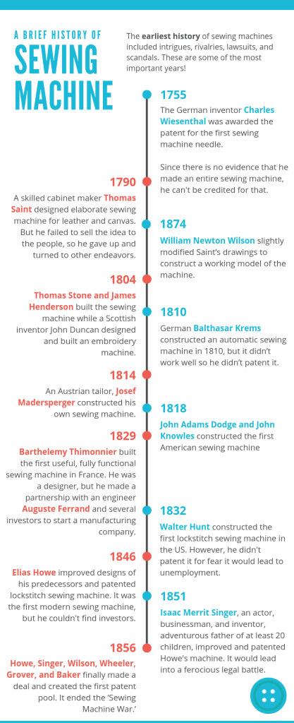A Brief History of Sewing Machine Infographic